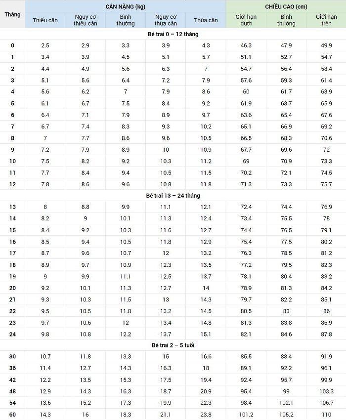 Bảng chiều cao cân nặng chuẩn của bé trai