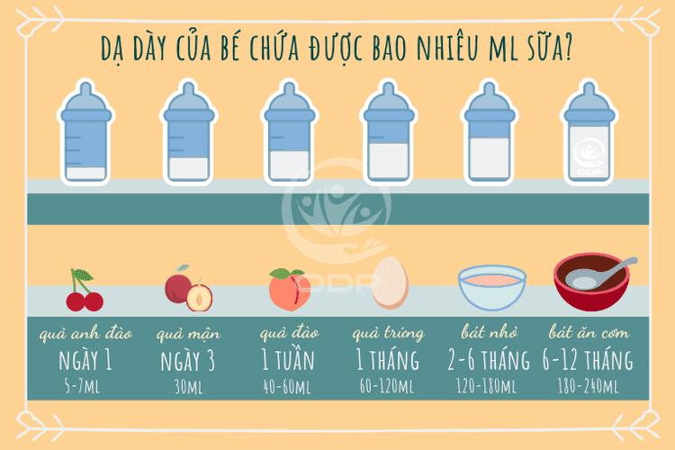 bảng ml sữa mẹ chuẩn cho bé theo tuần tháng tuổi