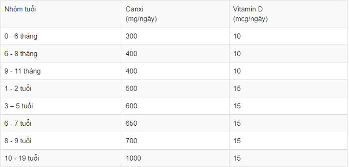 Bảng nhu cầu canxi theo độ tuổi do bộ y tế khuyến cáo.